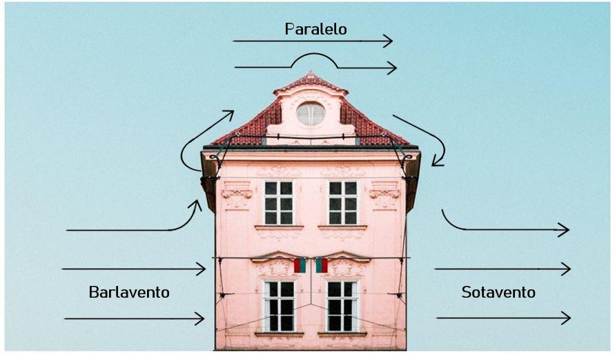 Tipos de vento (barlavento, sotavento e paralelo) atuando em uma casa
